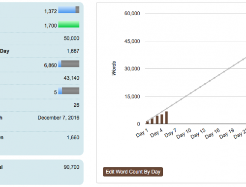 Nanowrimo Day 5 Stats